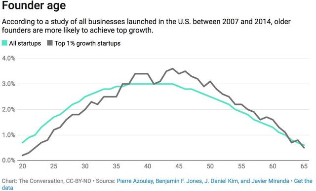 Nghiên cứu cho thấy khởi nghiệp ở tuổi 45 có tỉ lệ thành công cao nhất - Ảnh 1.