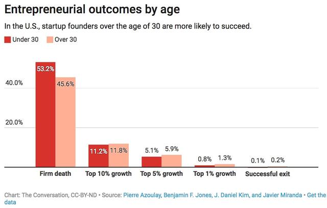 Nghiên cứu cho thấy khởi nghiệp ở tuổi 45 có tỉ lệ thành công cao nhất - Ảnh 2.