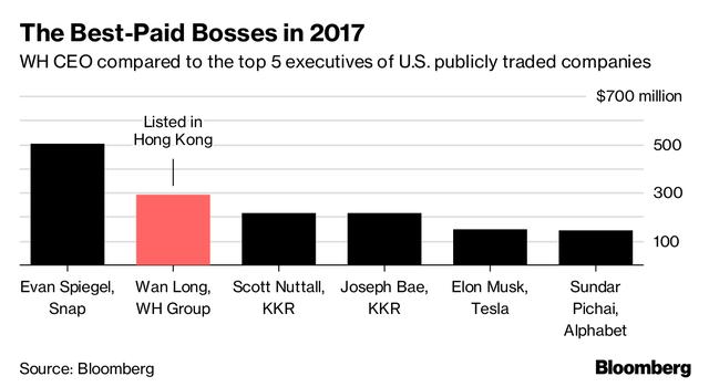Chân dung CEO hãng sản xuất thịt lợn nhận lương cao gấp 3 lần Tim Cook - Ảnh 1.
