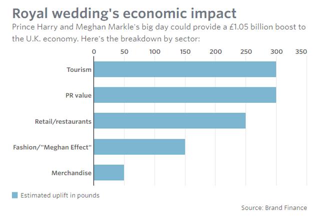 Đám cưới triệu đô của hoàng gia Anh: Hao tiền tốn của hay đóng góp cho nền kinh tế? - Ảnh 3.