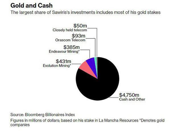 Trong khi mọi người điên cuồng vì bitcoin và chứng khoán, vị tỷ phú đôla này lại đặt cược nửa số tài sản ông có vào vàng - Ảnh 1.