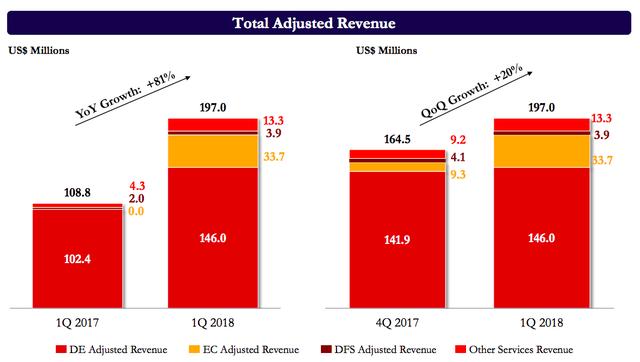 Không cần chi quá đà cho marketing cũng chẳng phải đua giá sốc, sau 1 năm đi từ con số 0, Shopee đạt doanh thu 33 triệu USD/quý, thậm chí được dự báo sắp có lãi - Ảnh 1.