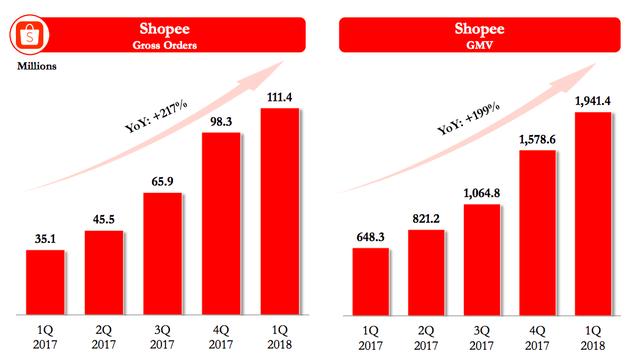 Không cần chi quá đà cho marketing cũng chẳng phải đua giá sốc, sau 1 năm đi từ con số 0, Shopee đạt doanh thu 33 triệu USD/quý, thậm chí được dự báo sắp có lãi - Ảnh 3.
