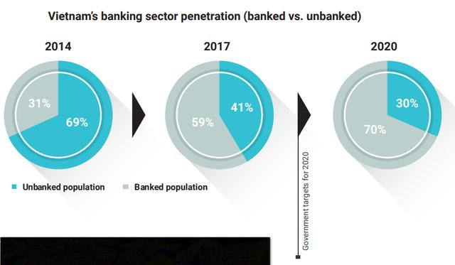 Thị trường công nghệ tài chính Việt Nam sẽ đạt gần 8 tỷ USD vào năm 2020 - Ảnh 2.