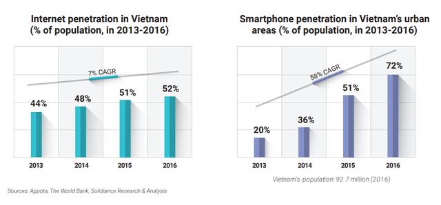 Thị trường công nghệ tài chính Việt Nam sẽ đạt gần 8 tỷ USD vào năm 2020 - Ảnh 1.