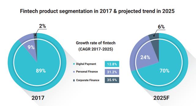 Thị trường công nghệ tài chính Việt Nam sẽ đạt gần 8 tỷ USD vào năm 2020 - Ảnh 3.