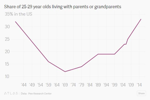 Phải chăng giới trẻ Mỹ đang ngày càng ít tự lập? - Ảnh 1.