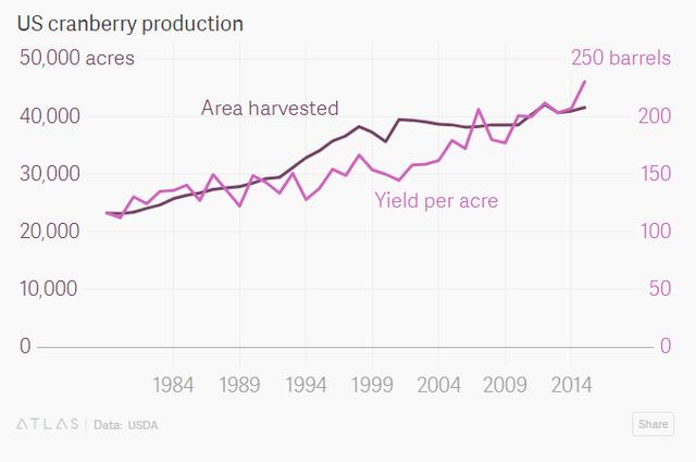 Ngành nông nghiệp có lịch sử vài trăm năm này của Mỹ đang có nguy cơ sụp đổ vì chiến tranh thương mại - Ảnh 3.