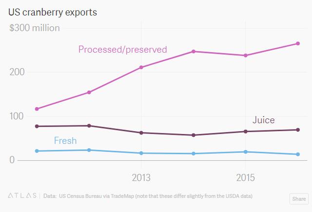 Ngành nông nghiệp có lịch sử vài trăm năm này của Mỹ đang có nguy cơ sụp đổ vì chiến tranh thương mại - Ảnh 4.