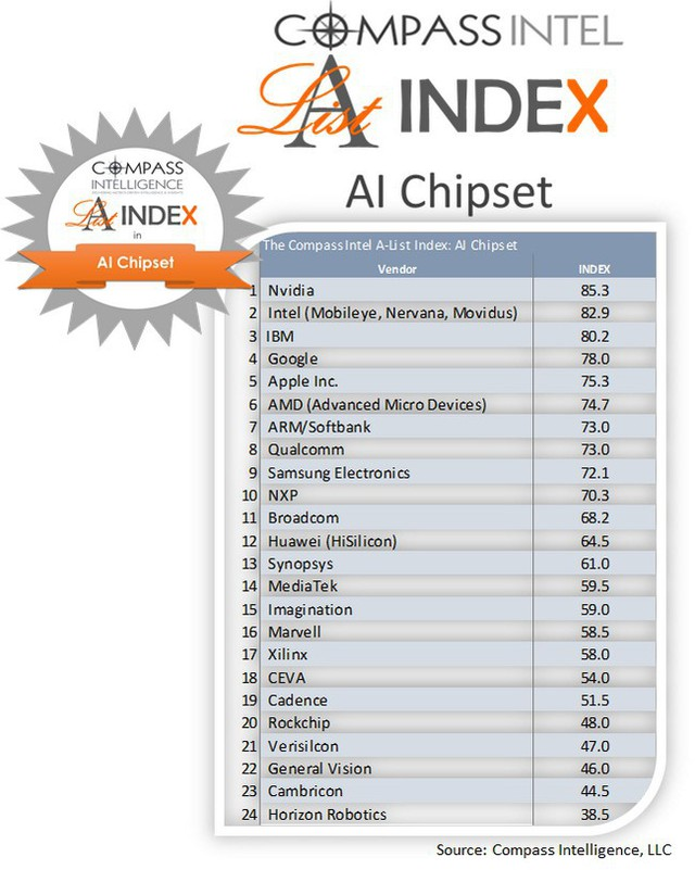 Mỹ xếp đầu về công nghệ AI trên thế giới, vượt xa Hàn Quốc và Trung Quốc - Ảnh 1.