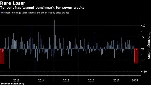 Cổ phiếu lớn nhất châu Á gặp chuyện lạ - Ảnh 1.