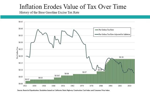 Lý do nước Mỹ suốt 25 năm giữ nguyên một mức thuế xăng dầu tính bằng xu/gallon khiến nhiều người bất ngờ - Ảnh 2.