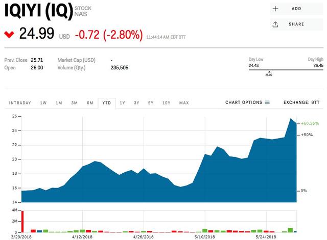 Giới trẻ đổ xô mua cổ phiếu công ty được gọi là Netflix của Trung Quốc - Ảnh 1.