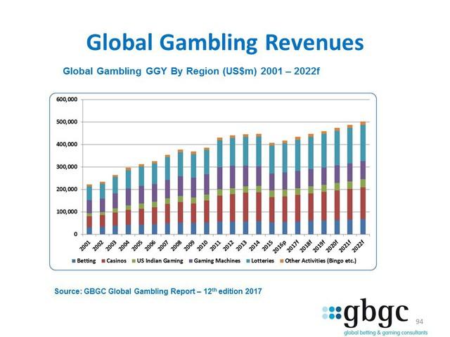 Kinh doanh casino: Không dễ xơi - Ảnh 3.