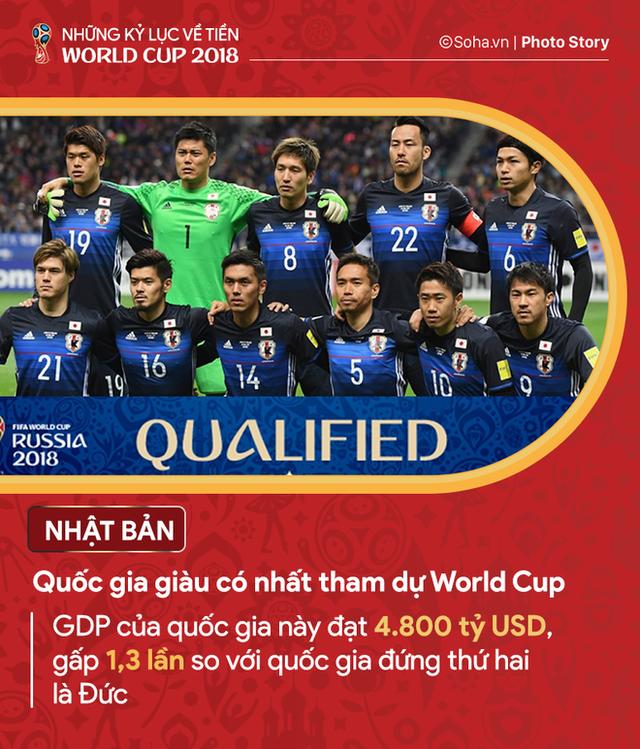Những kỷ lục về tiền của World Cup 2018 - Ảnh 1.