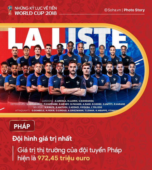 Những kỷ lục về tiền của World Cup 2018 - Ảnh 2.