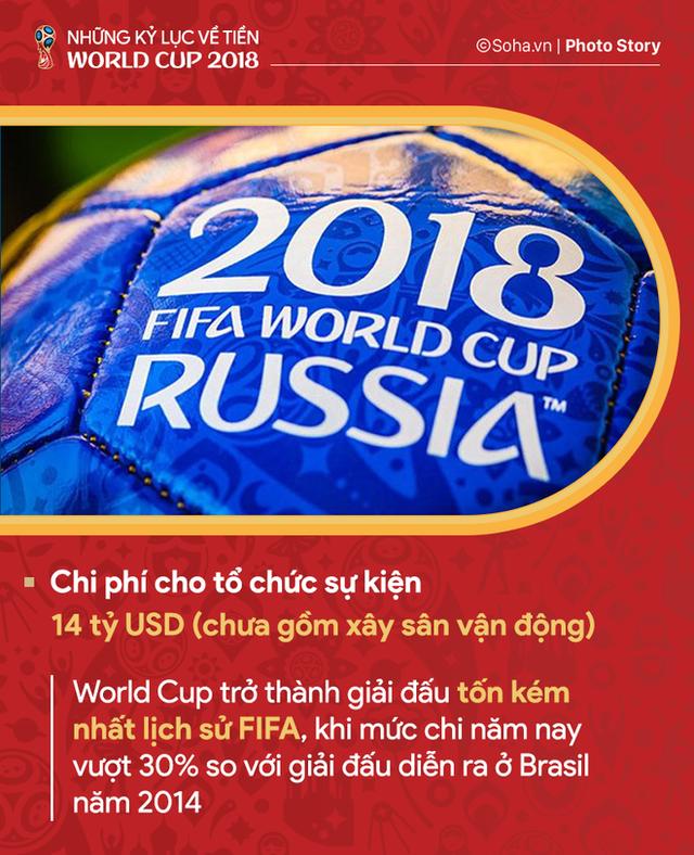 Những kỷ lục về tiền của World Cup 2018 - Ảnh 3.