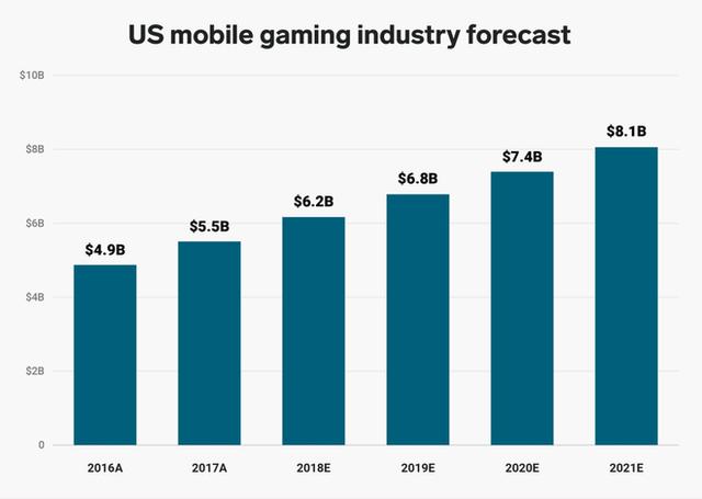 Game mobile là một ngành công nghiệp 49 tỷ USD, và các nhà phát hành đang coi smartphone quan trọng ngang hàng với Xbox và PlayStation - Ảnh 2.