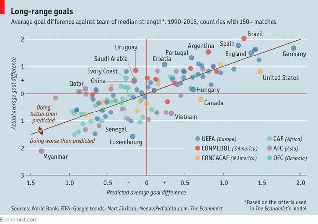 Mô hình kinh tế lý giải vì sao một quốc gia bình thường như Uruguay có thể 2 lần vô địch World Cup còn Trung Quốc thậm chí chưa thể lọt vào vòng 32 - Ảnh 3.
