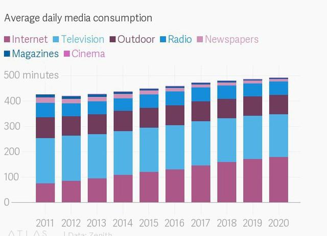 Lượng người dùng Internet trên thiết bị di động sẽ nhiều hơn TV vào năm 2019 - Ảnh 1.