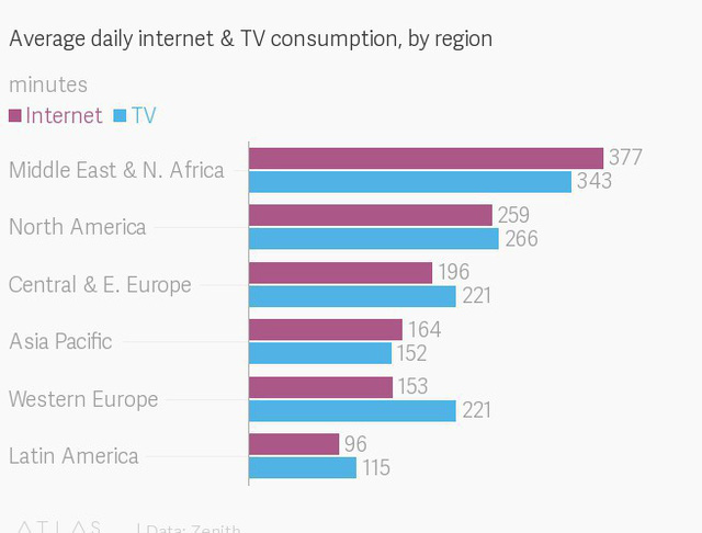 Lượng người dùng Internet trên thiết bị di động sẽ nhiều hơn TV vào năm 2019 - Ảnh 2.