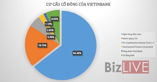 VietinBank – khi ngõ hẹp ngày càng hẹp - Ảnh 1.
