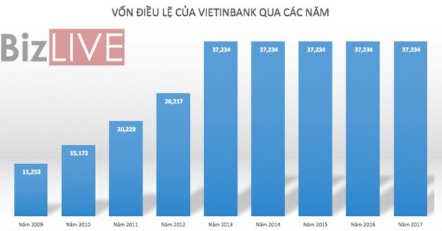 VietinBank – khi ngõ hẹp ngày càng hẹp - Ảnh 2.