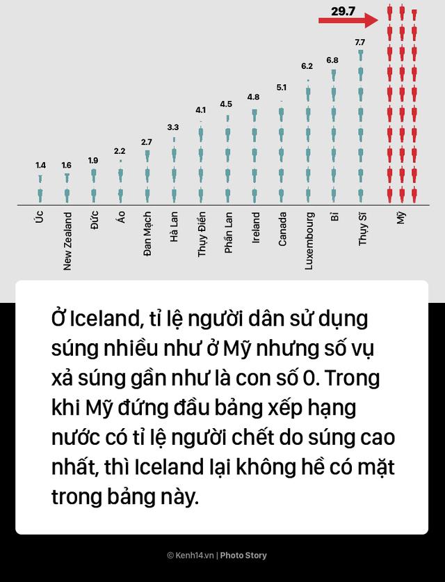 Iceland: Muốn sở hữu 1 khẩu súng bạn phải vào ngồi tù thử vài tháng - Ảnh 1.