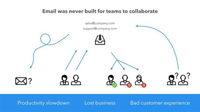 Startup này đã gọi vốn được 66 triệu USD trong 5 ngày nhờ cách bố trí slide thuyết trình cực kì khoa học trước các nhà đầu tư - Ảnh 2.