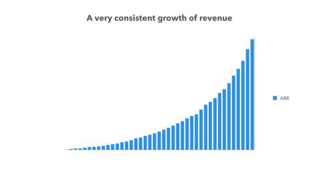 Startup này đã gọi vốn được 66 triệu USD trong 5 ngày nhờ cách bố trí slide thuyết trình cực kì khoa học trước các nhà đầu tư - Ảnh 7.