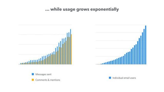 Startup này đã gọi vốn được 66 triệu USD trong 5 ngày nhờ cách bố trí slide thuyết trình cực kì khoa học trước các nhà đầu tư - Ảnh 9.