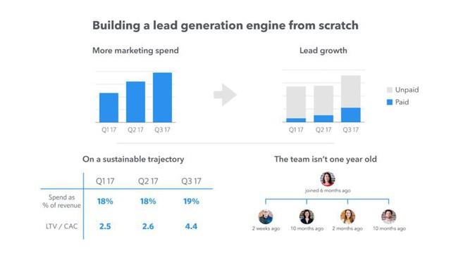 Startup này đã gọi vốn được 66 triệu USD trong 5 ngày nhờ cách bố trí slide thuyết trình cực kì khoa học trước các nhà đầu tư - Ảnh 12.