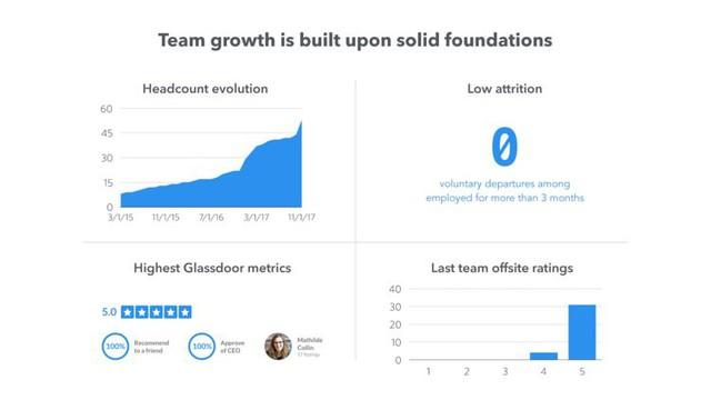 Startup này đã gọi vốn được 66 triệu USD trong 5 ngày nhờ cách bố trí slide thuyết trình cực kì khoa học trước các nhà đầu tư - Ảnh 14.