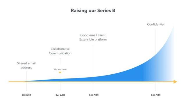 Startup này đã gọi vốn được 66 triệu USD trong 5 ngày nhờ cách bố trí slide thuyết trình cực kì khoa học trước các nhà đầu tư - Ảnh 21.