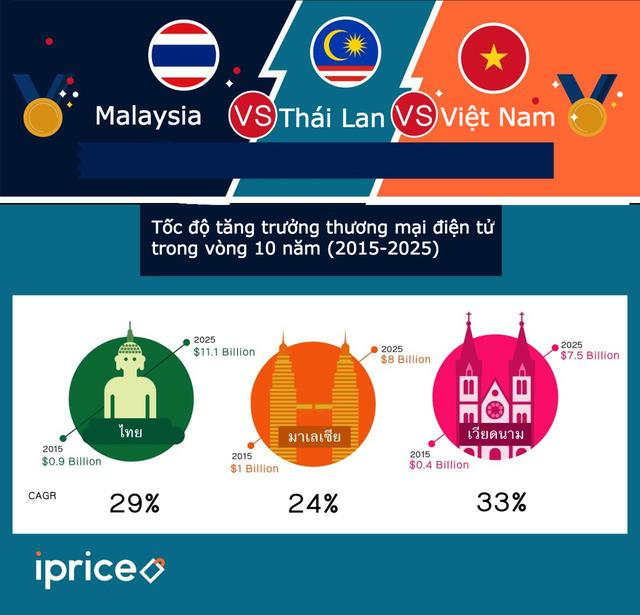 Thương mại điện tử Việt đứng ở đâu so với Thái Lan và Malaysia Lưu - Ảnh 1.