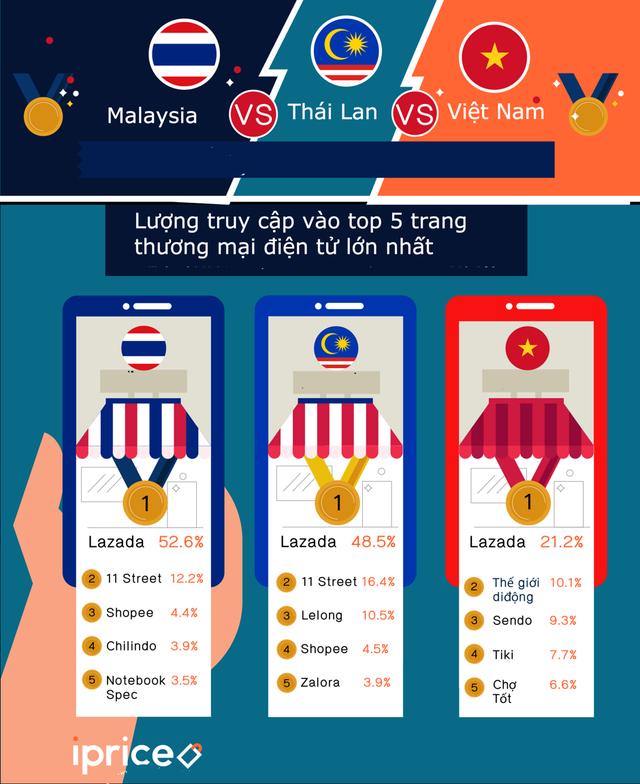 Thương mại điện tử Việt đứng ở đâu so với Thái Lan và Malaysia Lưu - Ảnh 2.