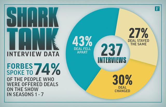 Sau đóng máy, điều gì diễn ra với các Startup tại những phiên bản khác của Shark Tank? - Ảnh 1.