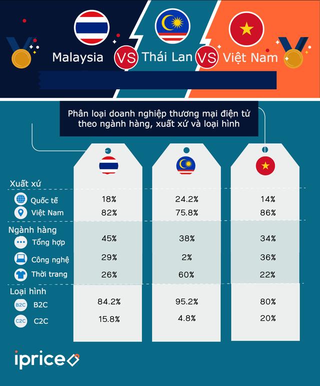 Thương mại điện tử Việt đứng ở đâu so với Thái Lan và Malaysia Lưu - Ảnh 3.