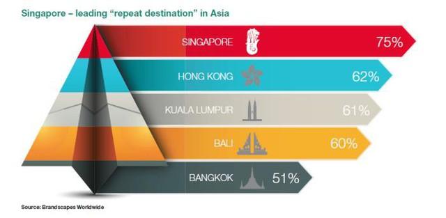 """[Case Study] """"Công nghệ"""" du lịch Singapore: Không cần """"rừng vàng biển bạc"""", chỉ cần bàn tay và khối óc con người - Ảnh 7."""