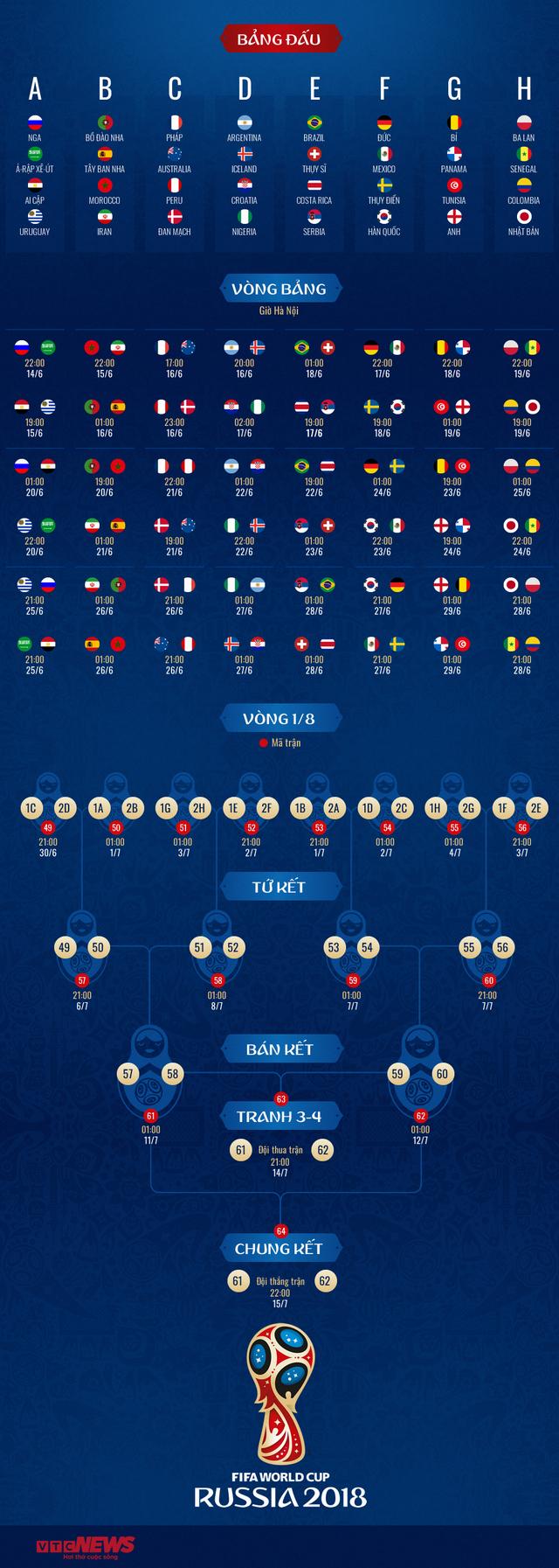 Lịch thi đấu bóng đá World Cup 2018 - Ảnh 1.