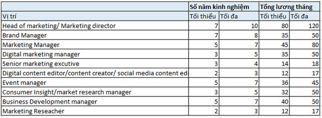 Người trẻ Việt có đam mê, năng lực làm quản lý ngành này ở công ty bình thường lương đã không dưới 15.000 USD - Ảnh 1.