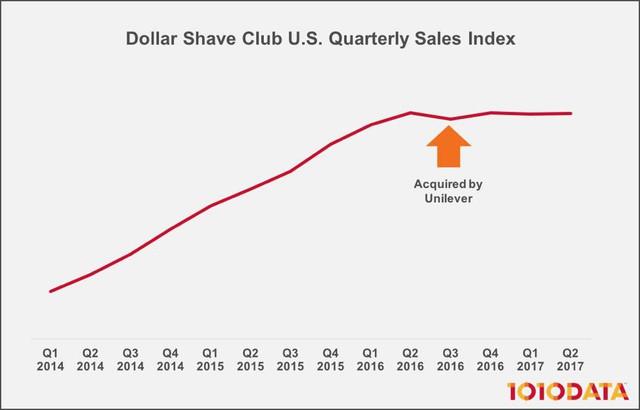 """[Case Study] Bí quyết """"từ zero thành tỷ đô"""" của 1 startup bán dao cạo: Khiến khách hàng nghiện vì quá thú vị, đến đại gia Gillette cũng phải bắt chước! - Ảnh 7."""