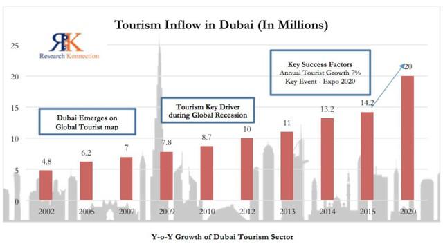 """[Case Study] Du lịch Dubai - """"cỗ máy in tiền"""" Trung Đông: Luật lệ hà khắc, sa mạc nóng bỏng, nhưng vẫn đều đặn đem về hàng tỷ đô - Ảnh 4."""