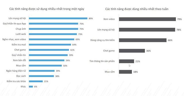 Hơn 70% người Việt sở hữu smartphone chỉ để sử dụng các tính năng cơ bản - Ảnh 1.