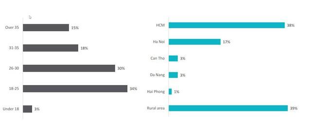 Hơn 70% người Việt sở hữu smartphone chỉ để sử dụng các tính năng cơ bản - Ảnh 5.