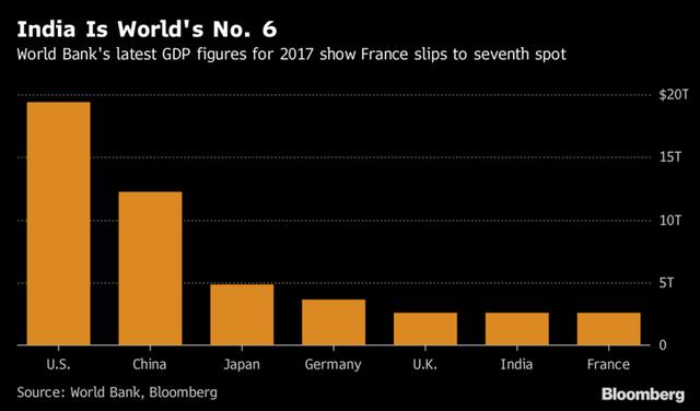 Ấn Độ vượt Pháp trở thành nền kinh tế lớn thứ 6 thế giới - Ảnh 1.