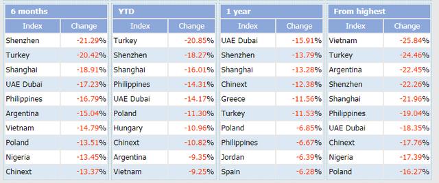 Từ đỉnh cao, chứng khoán Việt Nam là thị trường giảm điểm mạnh nhất - Ảnh 1.