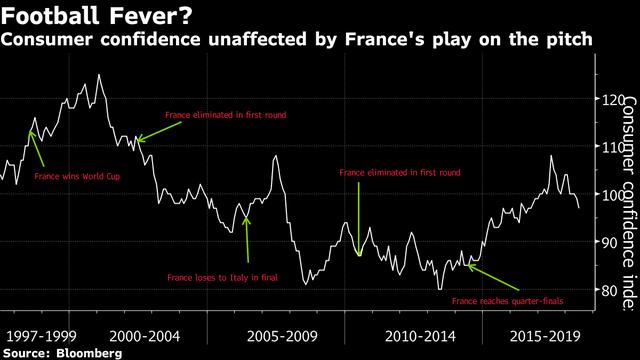 đầu tư giá trị - photo 1 15317066115041301571886 - Không phải cúp vàng, đây mới là lý do thật sự khiến Tổng thống Pháp 'phát điên' khi đội nhà vô địch
