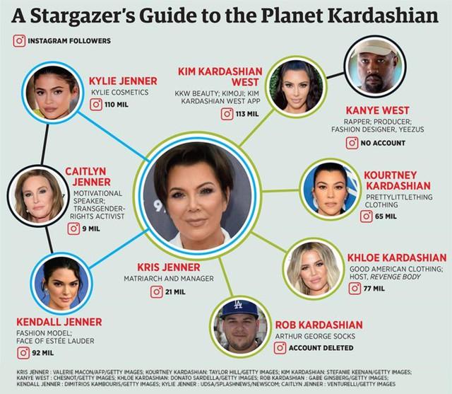 Ở tuổi 20, Kylie Jenner làm thế nào để kiếm 900 triệu USD trong chưa đầy 3 năm? - Ảnh 4.