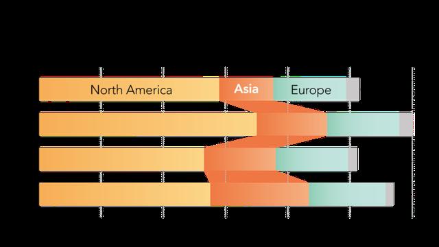 Dòng tiền đang chảy vào Việt Nam và các nước Đông Nam Á nhiều chưa từng có - Ảnh 2.